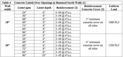 code for earthen building