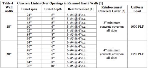 New Mexico Earthen Building Materials Code